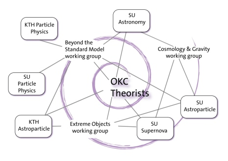 The working group organisation in relation to field of interests
