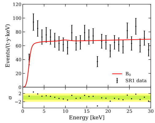 The excess observed in XENON1T in the electronic recoil background at low energies, compared to the level expected from known backgrounds indicated as the red line (XENON collaboration).